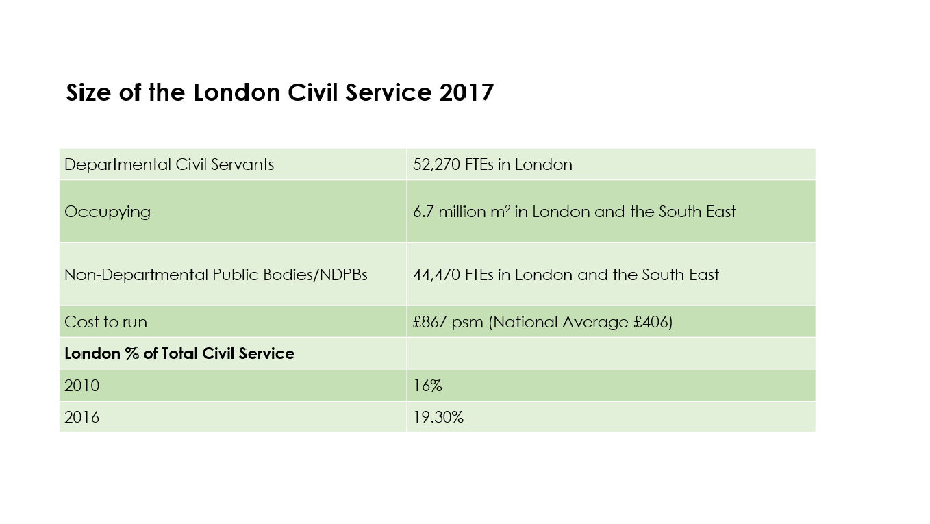 Size-of-London-civ-serv-2017